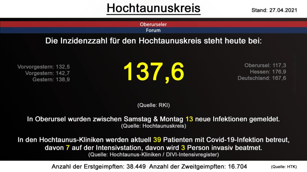 Die Inzidenzzahl für den Hochtaunuskreis steht heute bei 137,6. (Quelle: RKI)