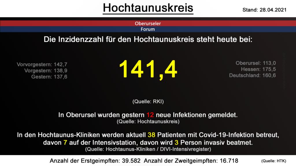 Die Inzidenzzahl für den Hochtaunuskreis steht heute bei 141,4. (Quelle: RKI)