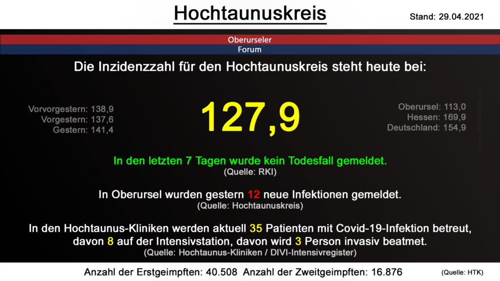 Die Inzidenzzahl für den Hochtaunuskreis steht heute bei 127,9. (Quelle: RKI)