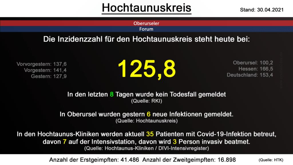 Die Inzidenzzahl für den Hochtaunuskreis steht heute bei 125,8. (Quelle: RKI)