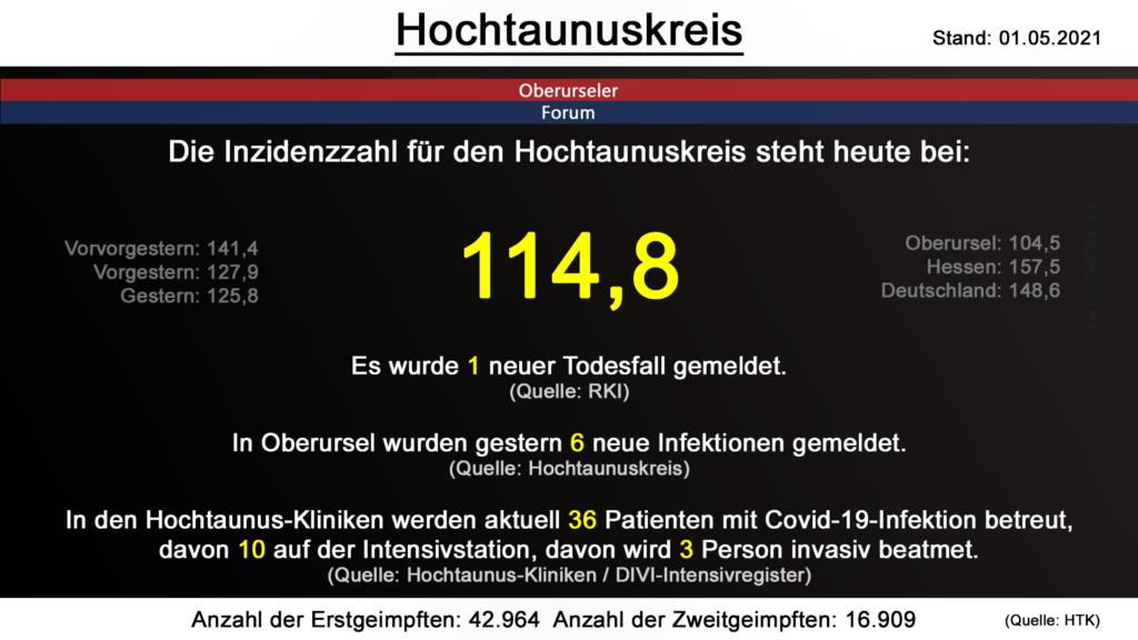 Die Inzidenzzahl für den Hochtaunuskreis steht heute bei 114,8.