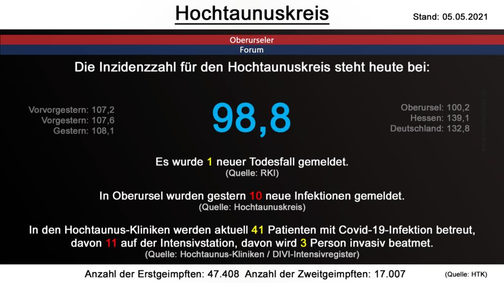 Die Inzidenzzahl für den Hochtaunuskreis steht heute bei 98,8. Gestern wurde 1 neuer Todesfall gemeldet. (Quelle: RKI)