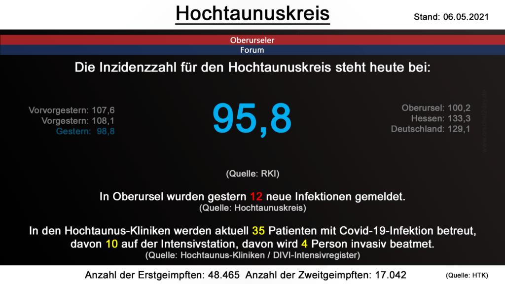 Die Inzidenzzahl für den Hochtaunuskreis steht heute bei 95,8. (Quelle: RKI)