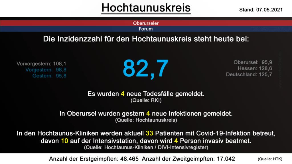 Die Inzidenzzahl für den Hochtaunuskreis steht heute bei 82,7. Gestern wurden 4 neue Todesfälle gemeldet. (Quelle: RKI)