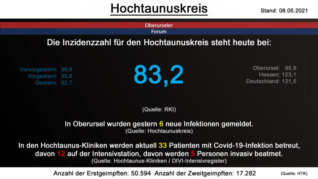 Die Inzidenzzahl für den Hochtaunuskreis steht heute bei 83,2. (Quelle: RKI)