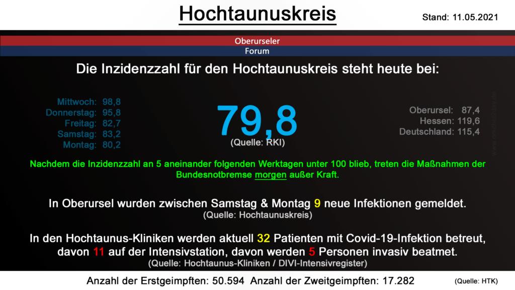 Die Inzidenzzahl für den Hochtaunuskreis steht heute bei 79,8. (Quelle: RKI)