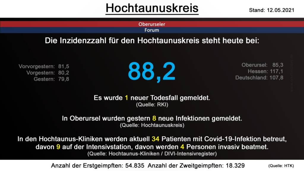 Die Inzidenzzahl für den Hochtaunuskreis steht heute bei 88,2. Gestern wurde 1 neuer Todesfall gemeldet. (Quelle: RKI)