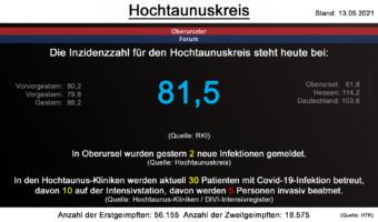 Die Inzidenzzahl für den Hochtaunuskreis steht heute bei 81,5. (Quelle: RKI)