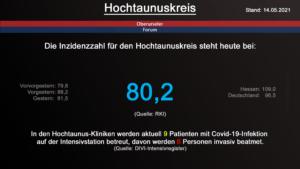 Die Inzidenzzahl für den Hochtaunuskreis steht heute bei 80,2. (Quelle: RKI)