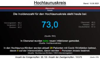 Die Inzidenzzahl für den Hochtaunuskreis steht heute bei 73,0. (Quelle: RKI)