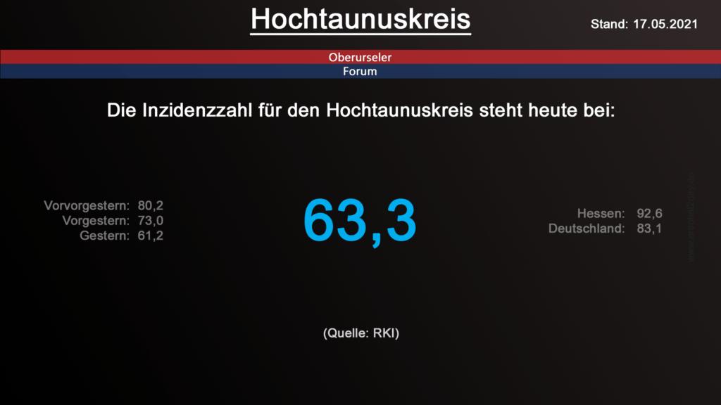 Die Inzidenzzahl für den Hochtaunuskreis steht heute bei 63,3. (Quelle: RKI)