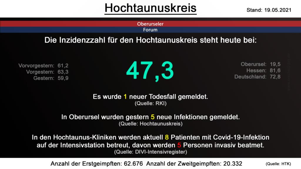 Die Inzidenzzahl für den Hochtaunuskreis steht heute bei 47,3. Gestern wurde 1 neuer Todesfall gemeldet. (Quelle: RKI)