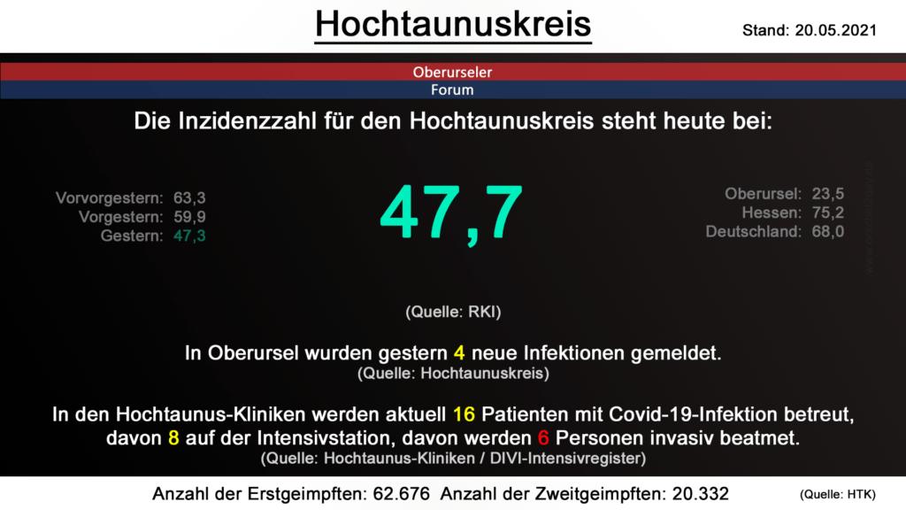 Die Inzidenzzahl für den Hochtaunuskreis steht heute bei 47,7. (Quelle: RKI)