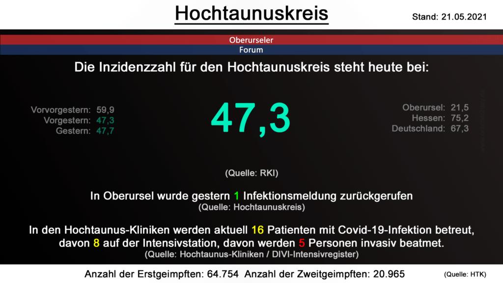 Die Inzidenzzahl für den Hochtaunuskreis steht heute bei 47,3. (Quelle: RKI)