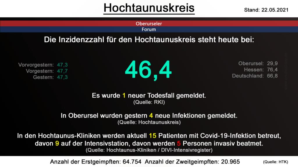 Die Inzidenzzahl für den Hochtaunuskreis steht heute bei 46,4. Gestern wurde 1 neuer Todesfall gemeldet. (Quelle: RKI)