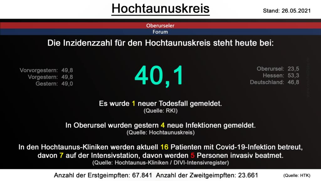 Die Inzidenzzahl für den Hochtaunuskreis steht heute bei 40,1. Gestern wurde 1 neuer Todesfall gemeldet. (Quelle: RKI)