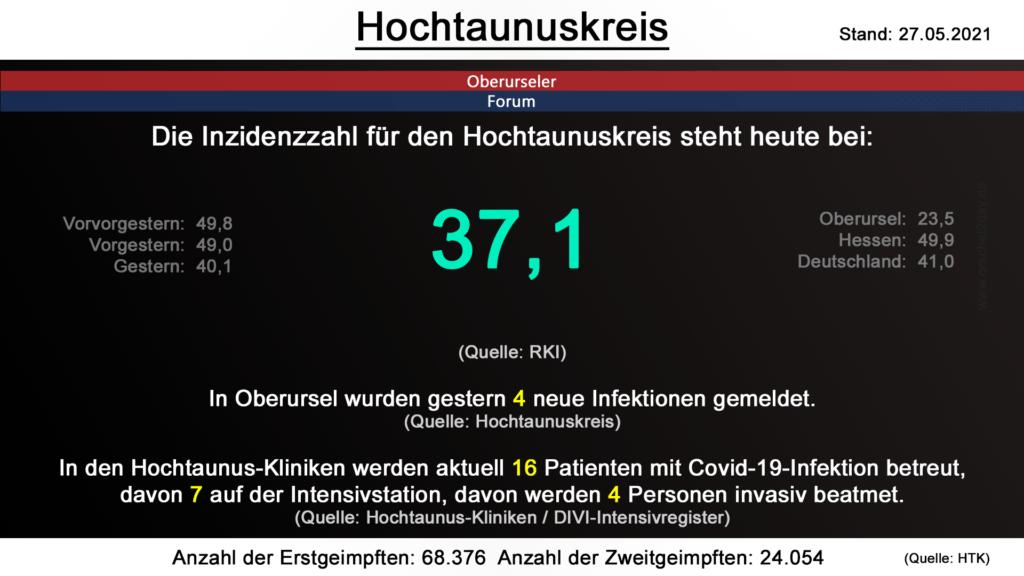 Die Inzidenzzahl für den Hochtaunuskreis steht heute bei 37,1. (Quelle: RKI)