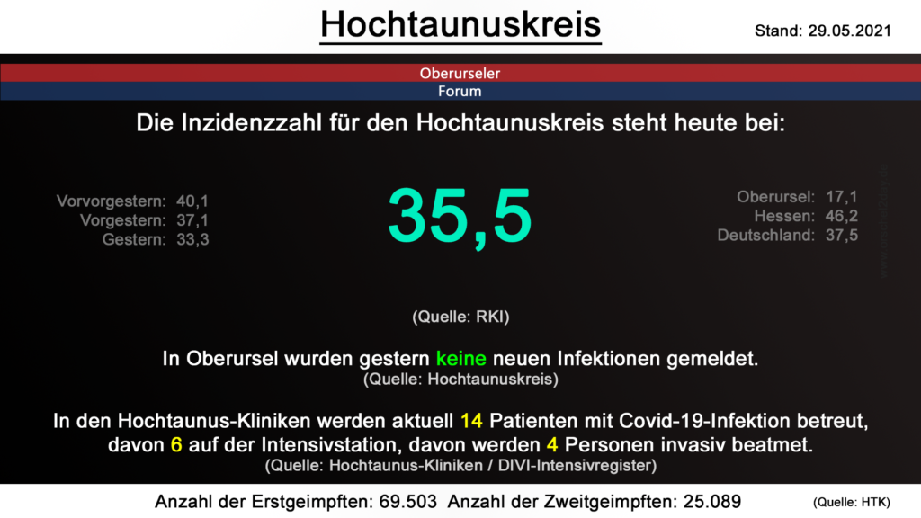 Die Inzidenzzahl für den Hochtaunuskreis steht heute bei 35,5. (Quelle: RKI)