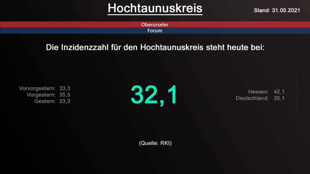 Die Inzidenzzahl für den Hochtaunuskreis steht heute bei 32,1. (Quelle: RKI)