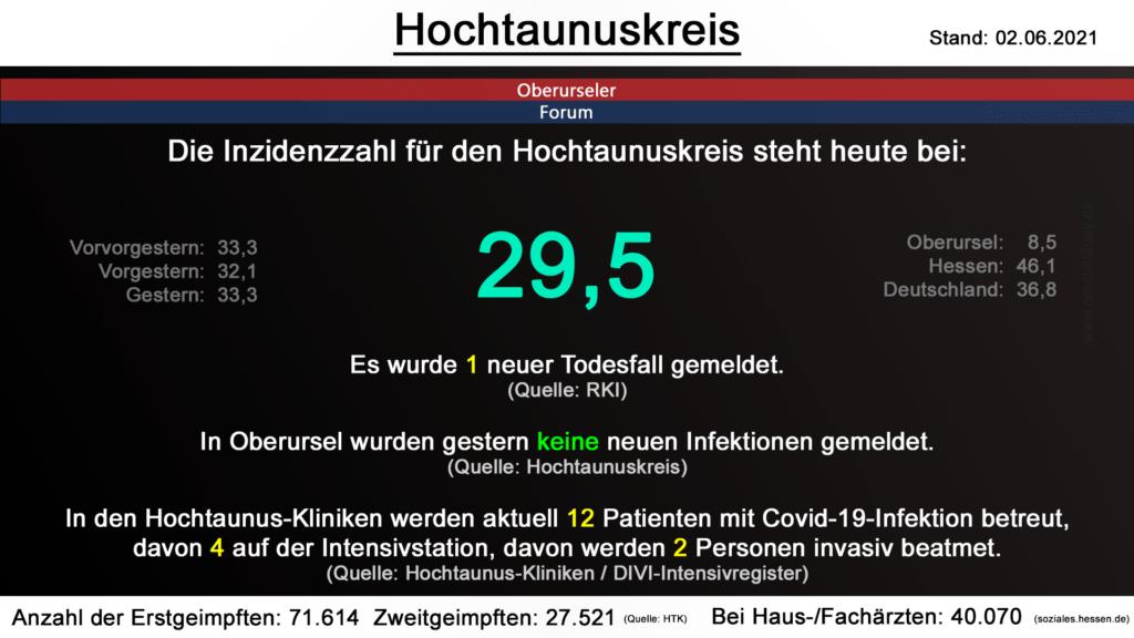 Die Inzidenzzahl für den Hochtaunuskreis steht heute bei 29,5. Gestern wurde 1 neuer Todesfall gemeldet. (Quelle: RKI)