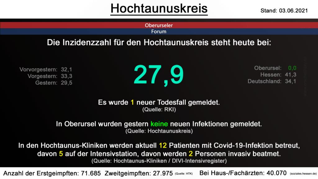 Die Inzidenzzahl für den Hochtaunuskreis steht heute bei 27,9. Gestern wurde 1 neuer Todesfall gemeldet. (Quelle: RKI)