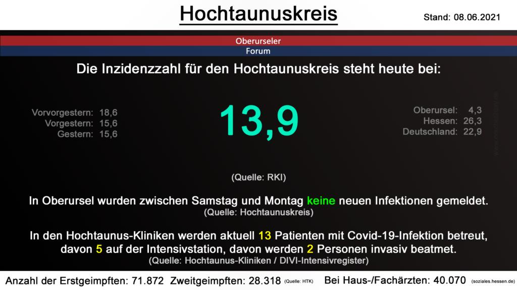 Die Inzidenzzahl für den Hochtaunuskreis steht heute bei 13,9. (Quelle: RKI)