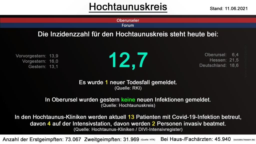 Die Inzidenzzahl für den Hochtaunuskreis steht heute bei 12,7. Gestern wurde 1 neuer Todesfall gemeldet. (Quelle: RKI)