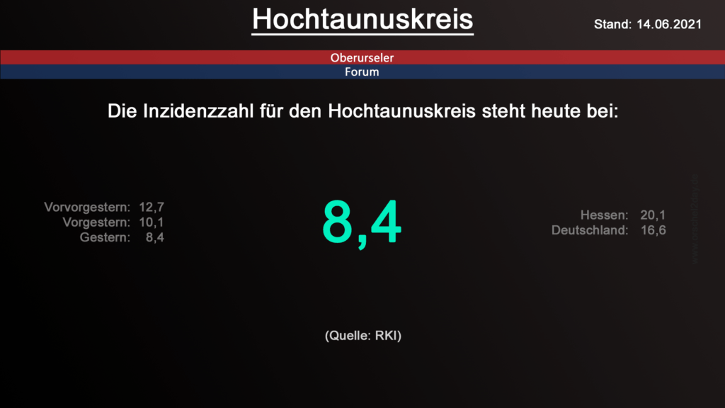 Die Inzidenzzahl für den Hochtaunuskreis steht heute bei 8,4. (Quelle: RKI)