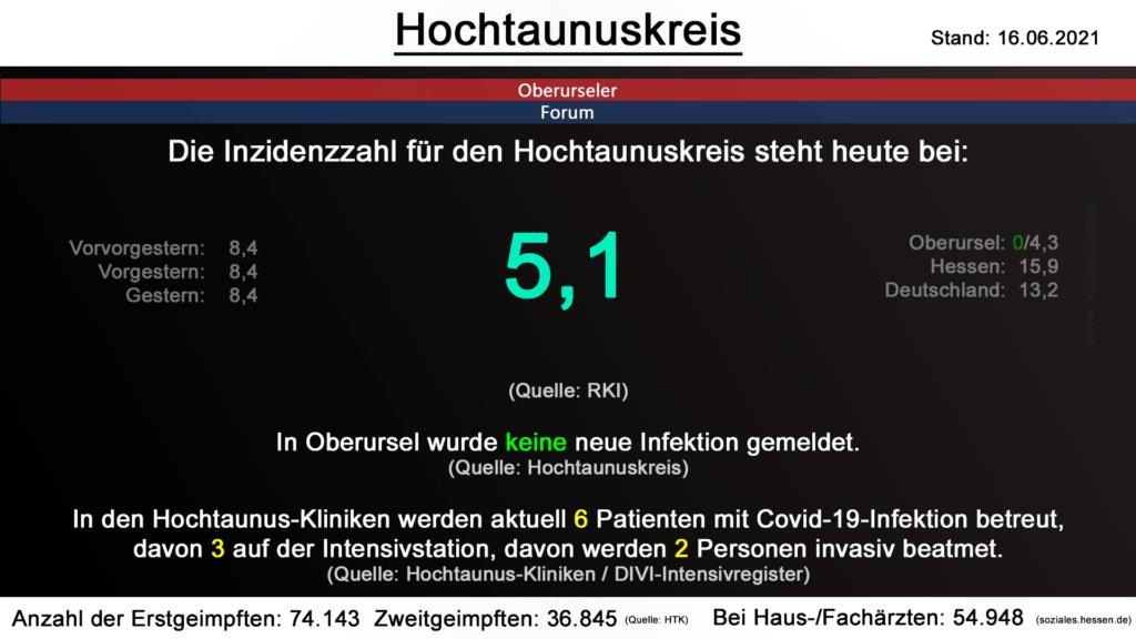 Die Inzidenzzahl für den Hochtaunuskreis steht heute bei 5,1. (Quelle: RKI)