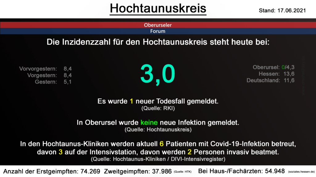 Die Inzidenzzahl für den Hochtaunuskreis steht heute bei 3,0. Gestern wurde 1 neuer Todesfall gemeldet. (Quelle: RKI)