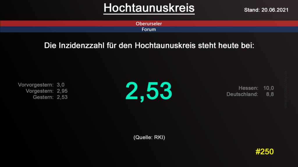 Die Inzidenzzahl für den Hochtaunuskreis steht heute weiterhin bei 2,53. (Quelle: RKI)