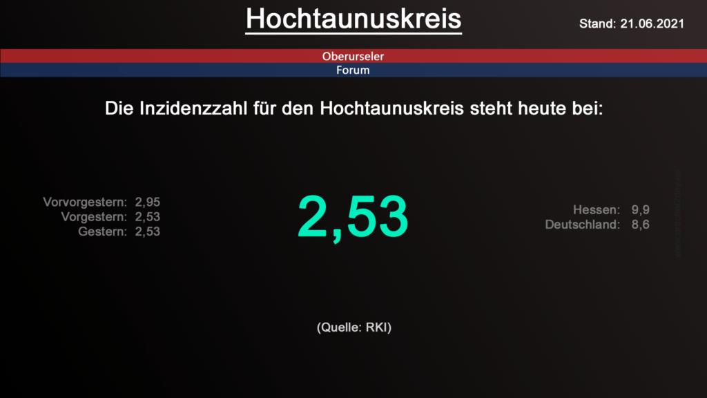 Die Inzidenzzahl für den Hochtaunuskreis steht steht auch heute bei 2,53. (Quelle: RKI)