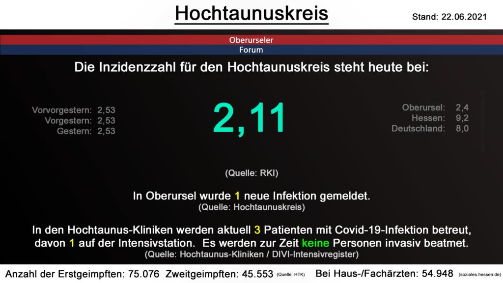 Die Inzidenzzahl für den Hochtaunuskreis steht steht auch heute bei 2,11. (Quelle: RKI)