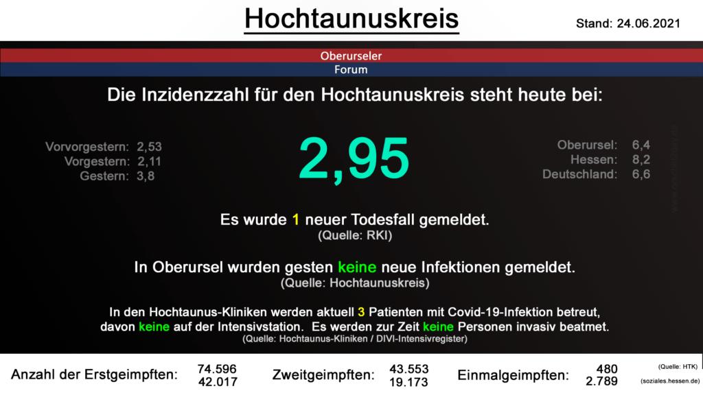 Die Inzidenzzahl für den Hochtaunuskreis steht steht auch heute bei 2,95. Es wurde 1 neuer Todesfall gemeldet. (Quelle: RKI)