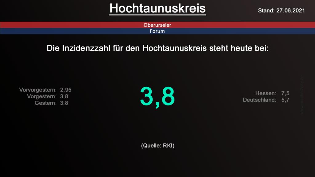 Die Inzidenzzahl für den Hochtaunuskreis steht heute weiterhin bei 3,8. (Quelle: RKI)