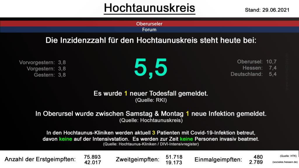 Die Inzidenzzahl für den Hochtaunuskreis steht heute bei 5,5. (Quelle: RKI)