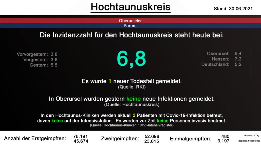 Die Inzidenzzahl für den Hochtaunuskreis steht heute bei 6,8. Es wurde 1 neuer Todesfall gemeldet.