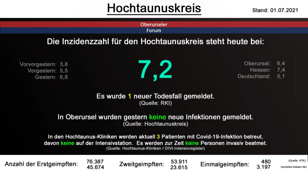 Die Inzidenzzahl für den Hochtaunuskreis steht heute bei 7,2. Es wurde 1 neuer Todesfall gemeldet. (Quelle: RKI)