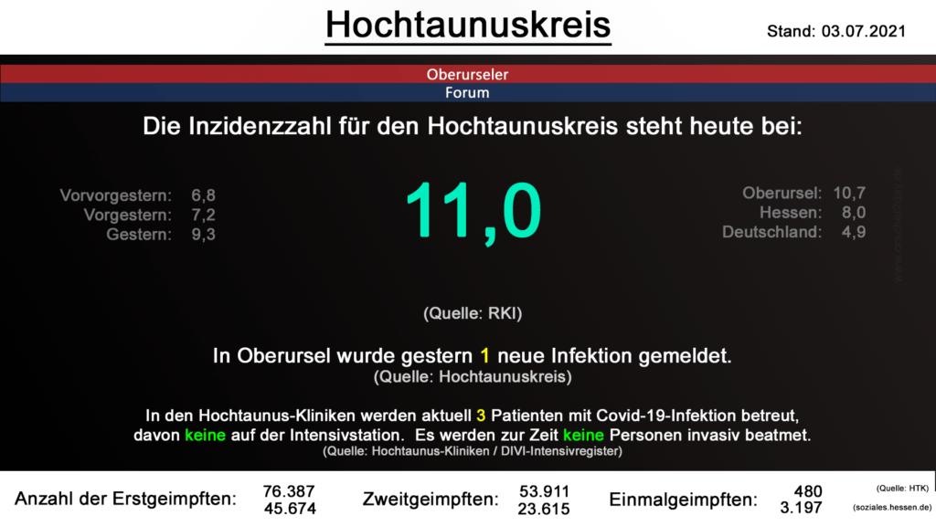 Die Inzidenzzahl für den Hochtaunuskreis steht heute bei 11,0. (Quelle: RKI)