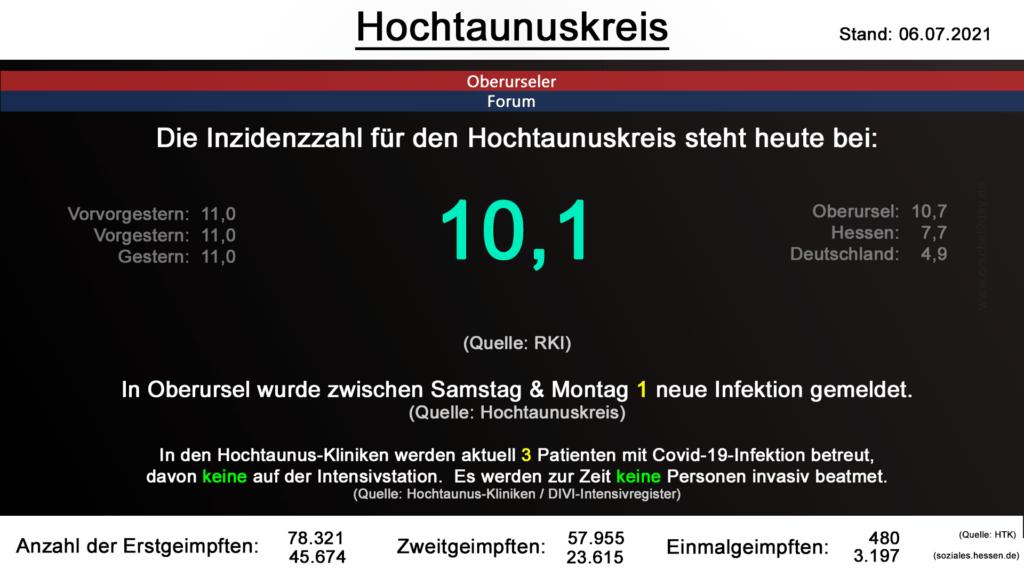 Die Inzidenzzahl für den Hochtaunuskreis steht heute bei 10,1. (Quelle: RKI)