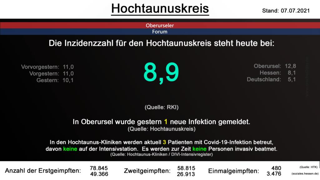 Die Inzidenzzahl für den Hochtaunuskreis steht heute bei 8,9. (Quelle: RKI)