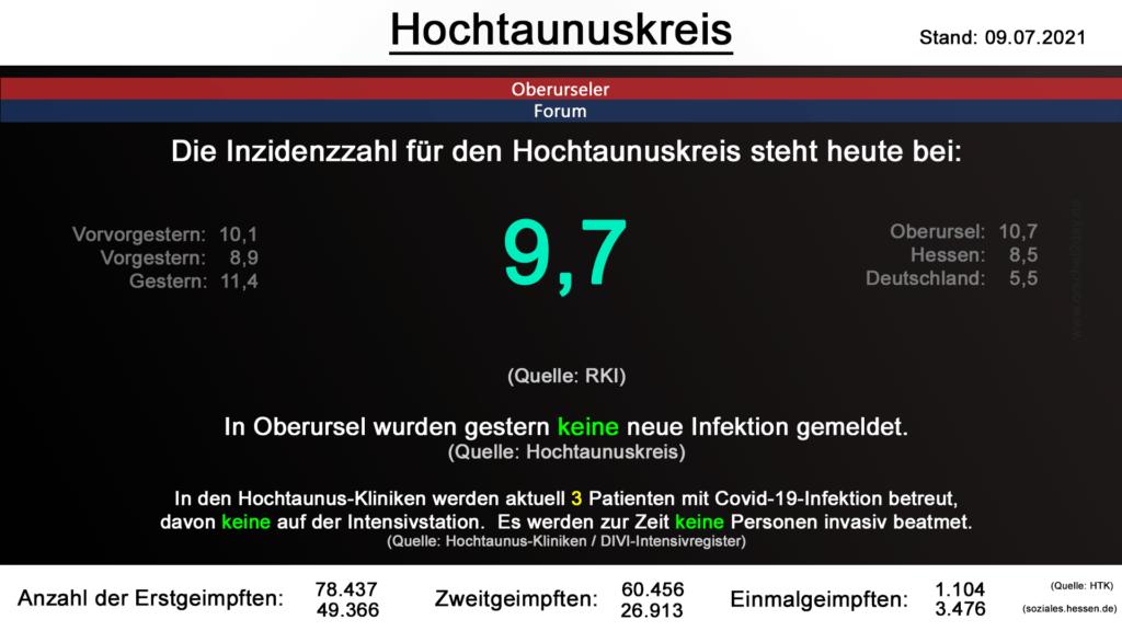 Die Inzidenzzahl für den Hochtaunuskreis steht heute bei 9,7. (Quelle: RKI)