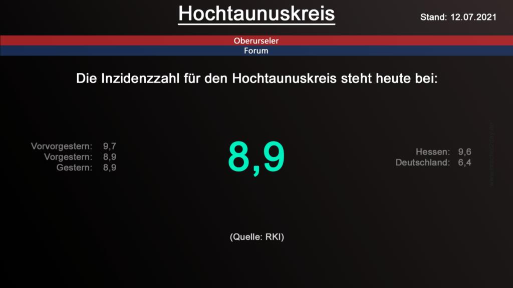 Die Inzidenzzahl für den Hochtaunuskreis steht heute weiterhin bei 8,9. (Quelle: RKI)