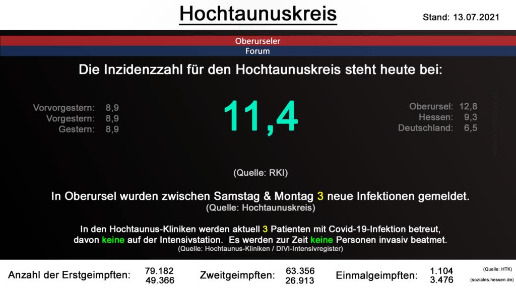 Die Inzidenzzahl für den Hochtaunuskreis steht heute bei 11,4. (Quelle: RKI)