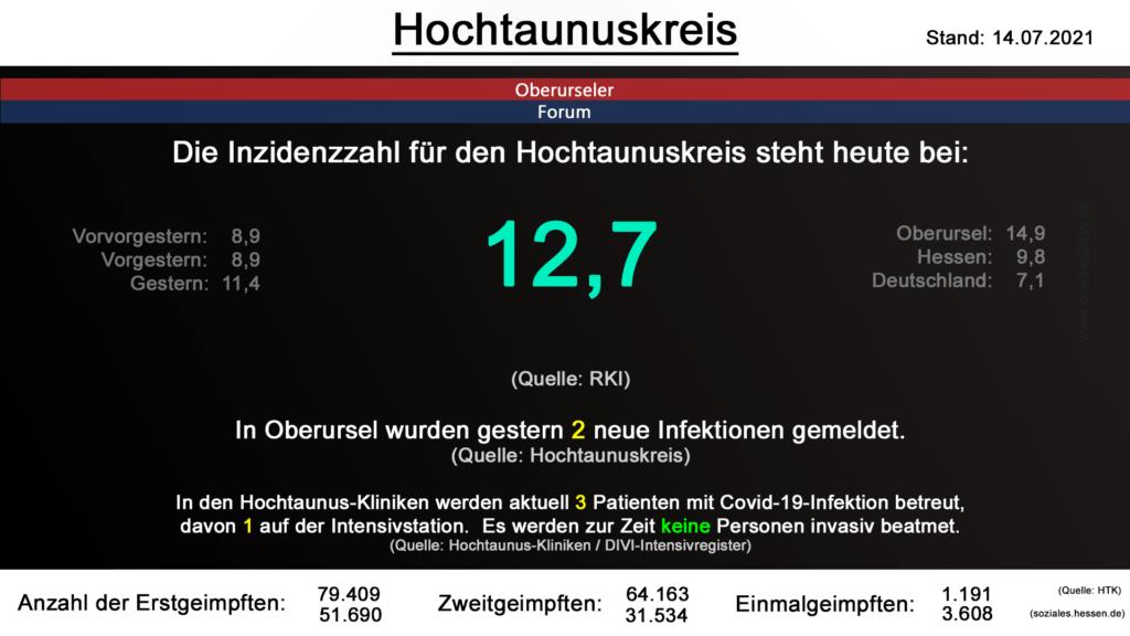 Die Inzidenzzahl für den Hochtaunuskreis steht heute bei 12,7. (Quelle: RKI)