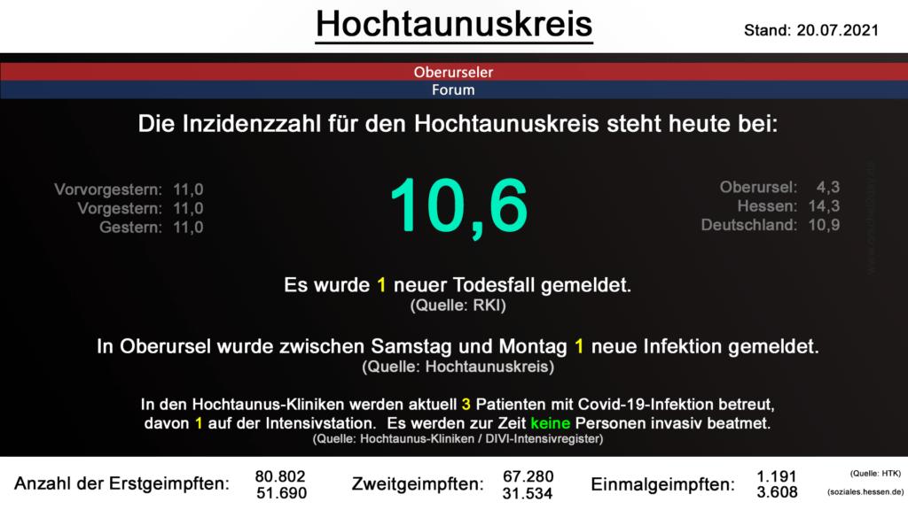Die Inzidenzzahl für den Hochtaunuskreis steht heute bei 10,6. Es wurde 1 neuer Todesfall gemeldet. (Quelle: RKI)