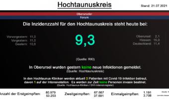 Die Inzidenzzahl für den Hochtaunuskreis steht heute bei 9,3. (Quelle: RKI)