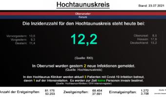 Die Inzidenzzahl für den Hochtaunuskreis steht heute bei 12,2. (Quelle: RKI)