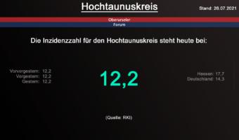 Die Inzidenzzahl für den Hochtaunuskreis steht heute weiterhin bei 12,2. (Quelle: RKI)