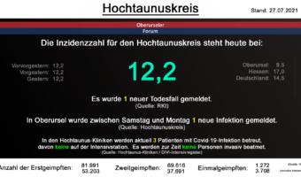 Die Inzidenzzahl für den Hochtaunuskreis steht heute bei 12,2. Es wurde 1 neuer Todesfall gemeldet. (Quelle: RKI)